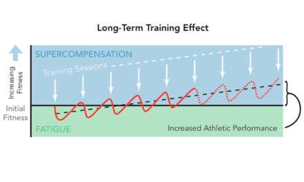 Muscular Super Compensation Part 2: Practical Applications
